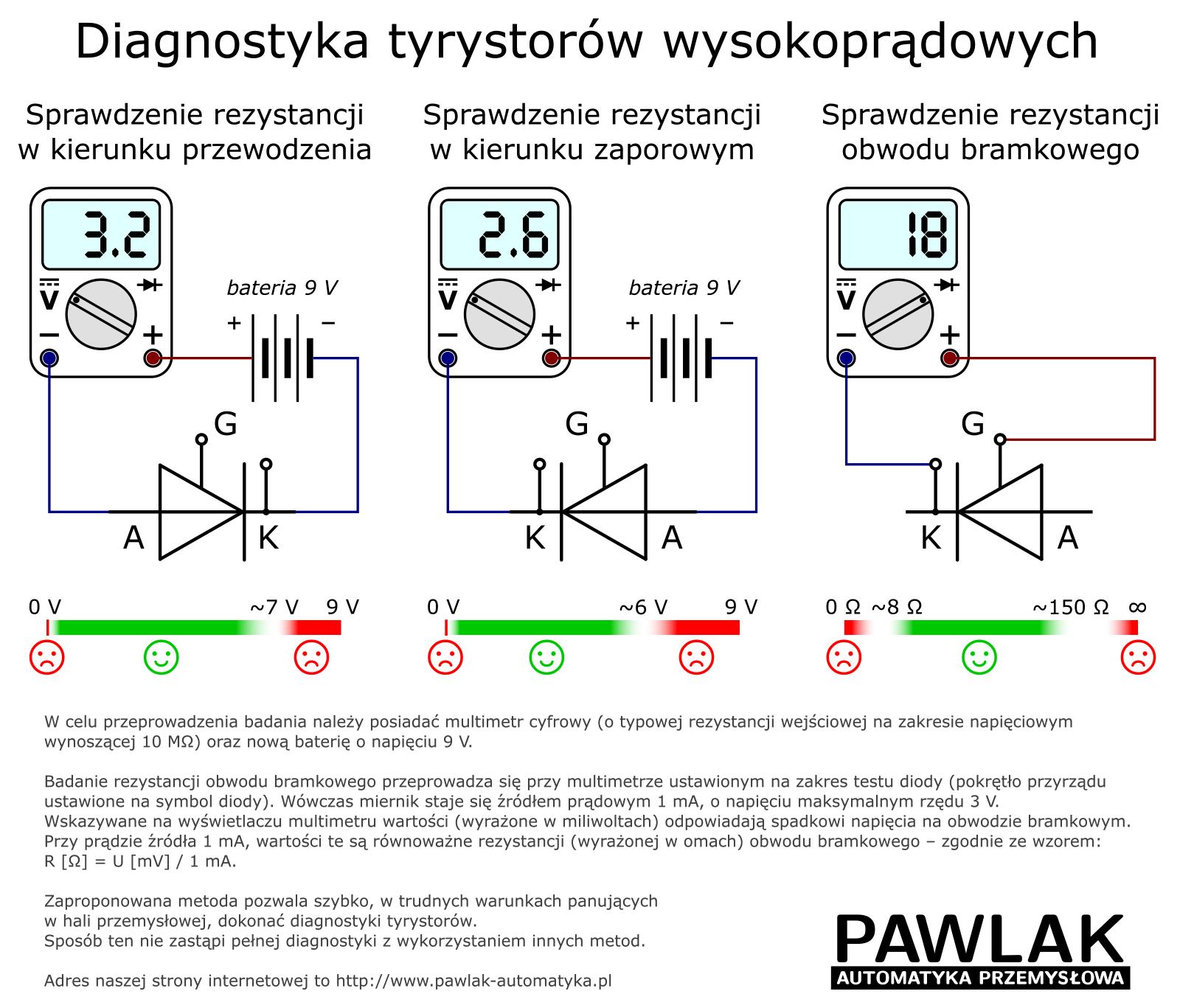 Diagnostyka tyrystorów wysokoprądowych